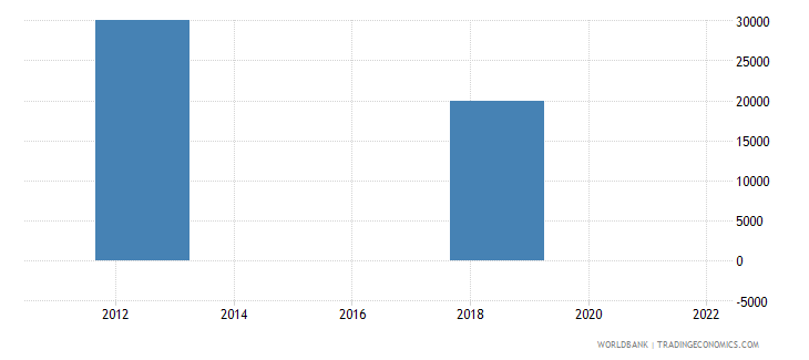 indonesia net bilateral aid flows from dac donors slovak republic current us$ wb data