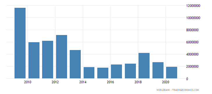 indonesia net bilateral aid flows from dac donors sweden us dollar wb data