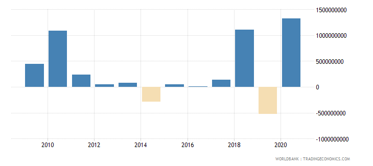 indonesia net bilateral aid flows from dac donors total us dollar wb data