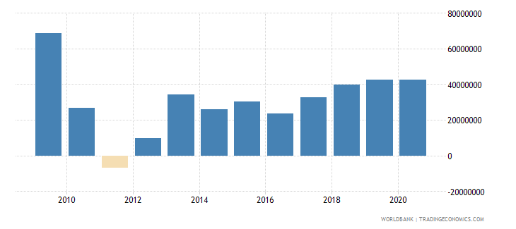 indonesia net bilateral aid flows from dac donors united kingdom us dollar wb data