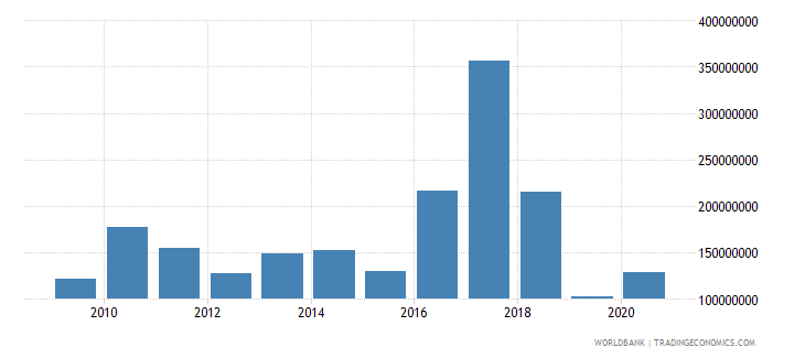 indonesia net bilateral aid flows from dac donors united states us dollar wb data