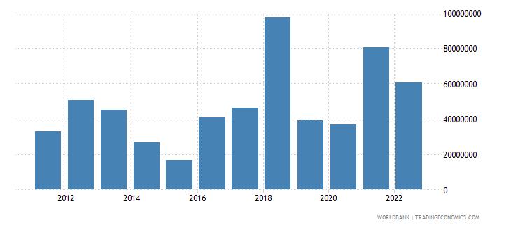 indonesia net capital account bop us dollar wb data
