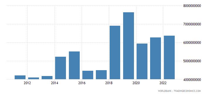 indonesia net current transfers bop us dollar wb data
