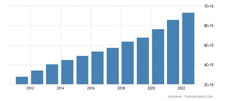 indonesia net domestic credit current lcu wb data