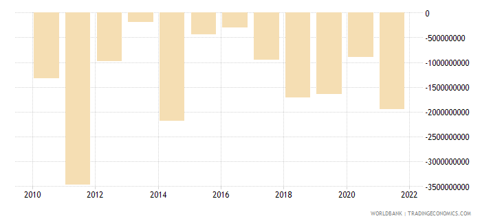 indonesia net errors and omissions adjusted bop us dollar wb data