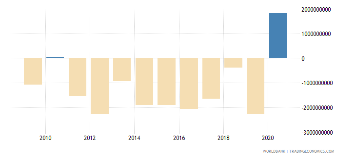 indonesia net financial flows bilateral nfl us dollar wb data