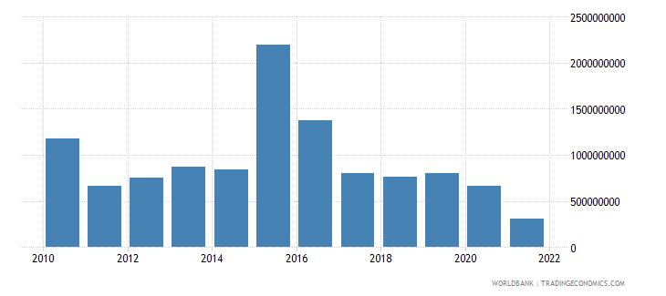 indonesia net financial flows ibrd nfl us dollar wb data