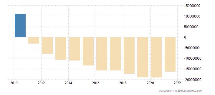 indonesia net financial flows ida nfl us dollar wb data