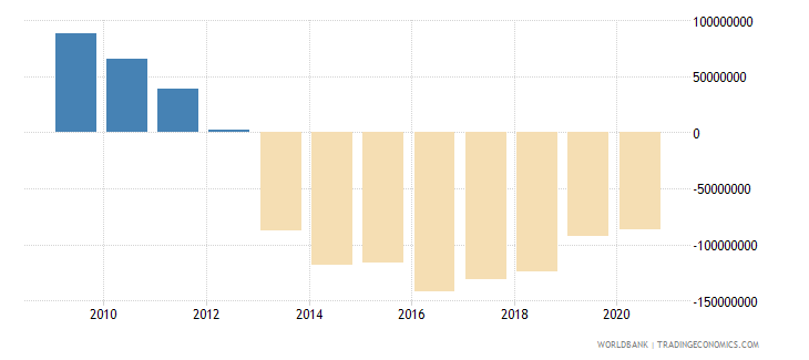 indonesia net financial flows rdb concessional nfl us dollar wb data
