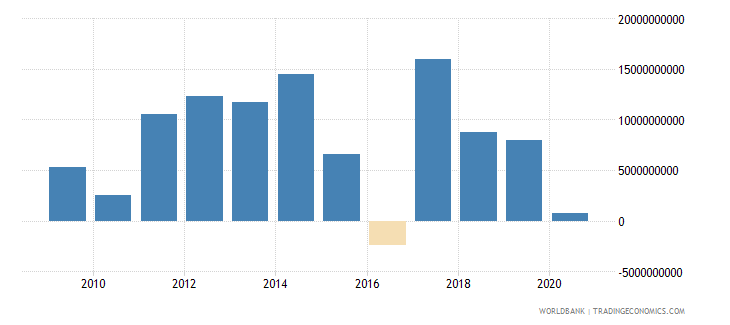 indonesia net flows on external debt private nonguaranteed png nfl us dollar wb data