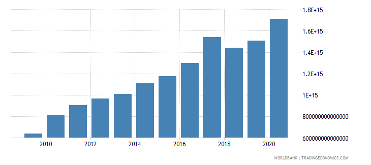 indonesia net foreign assets current lcu wb data