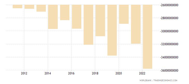 indonesia net income bop us dollar wb data