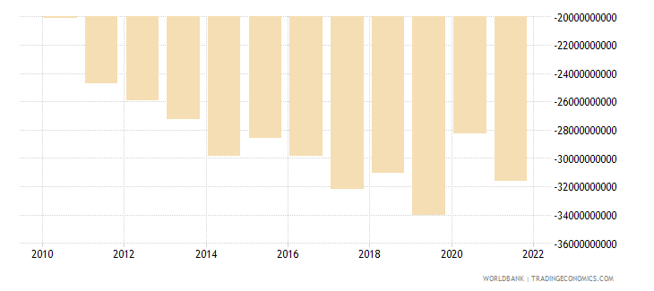 indonesia net income from abroad us dollar wb data