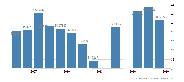 indonesia net intake rate in grade 1 percent of official school age population wb data