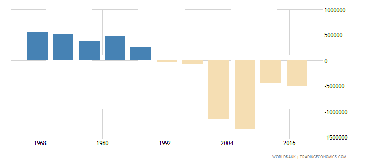 indonesia net migration wb data