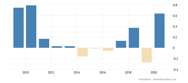 indonesia net oda received percent of imports of goods and services wb data