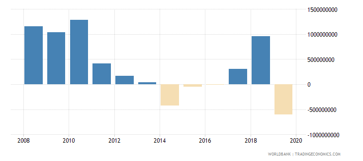 indonesia net official development assistance and official aid received constant 2007 us dollar wb data
