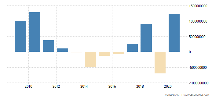 indonesia net official development assistance received constant 2007 us dollar wb data