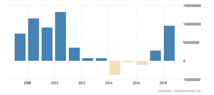 indonesia net official development assistance received current us$ cd1 wb data