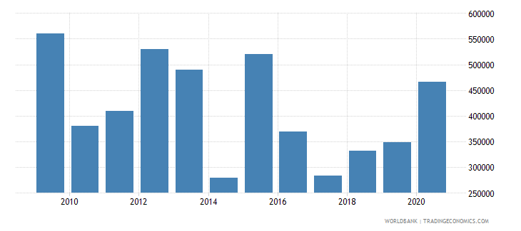 indonesia net official flows from un agencies iaea us dollar wb data