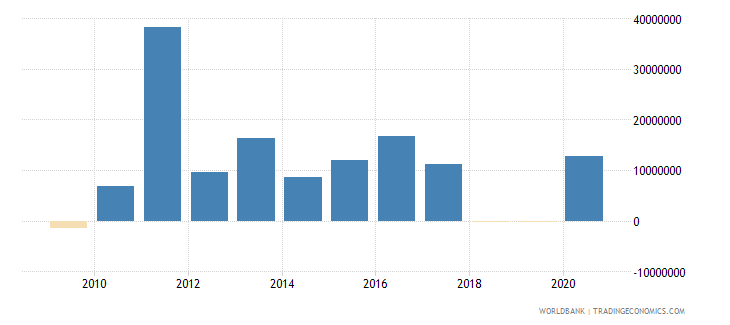 indonesia net official flows from un agencies ifad us dollar wb data
