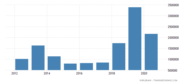 indonesia net official flows from un agencies ilo current us$ wb data