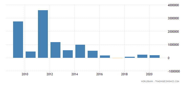 indonesia net official flows from un agencies wfp us dollar wb data