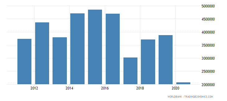 indonesia net official flows from un agencies who current us$ wb data