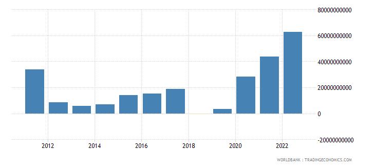 indonesia net trade in goods bop us dollar wb data