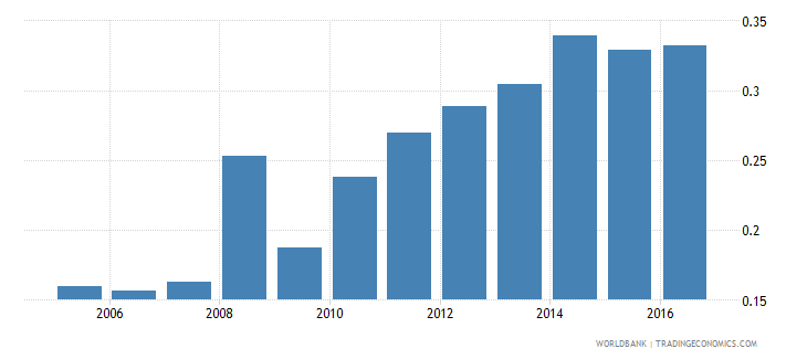 indonesia new business density new registrations per 1 000 people ages 15 64 wb data