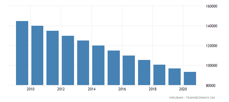 indonesia number of infant deaths wb data