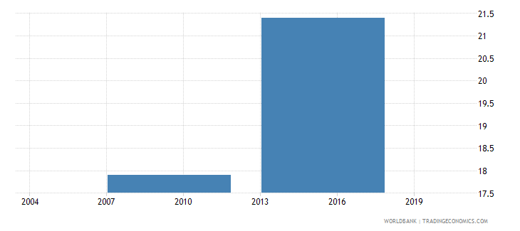indonesia number of permanent full time workers wb data