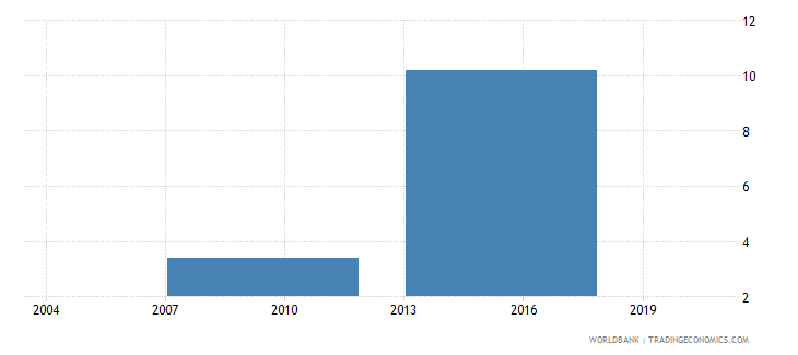 indonesia number of permanent non production workers wb data