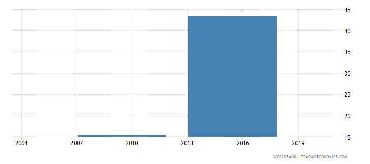 indonesia number of permanent production workers wb data