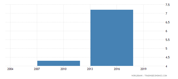 indonesia number of permanent unskilled production workers wb data