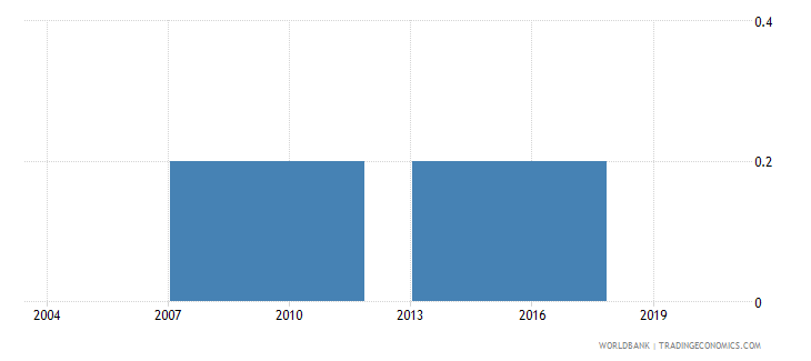 indonesia number of visits or required meetings with tax officials wb data