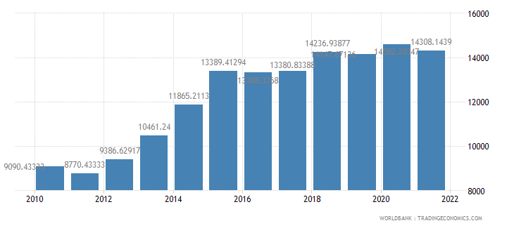 indonesia official exchange rate lcu per us dollar period average wb data