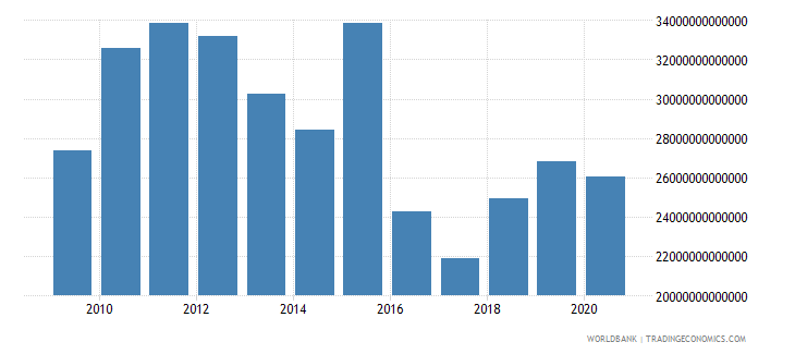 indonesia other taxes current lcu wb data