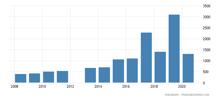 indonesia patent applications residents wb data