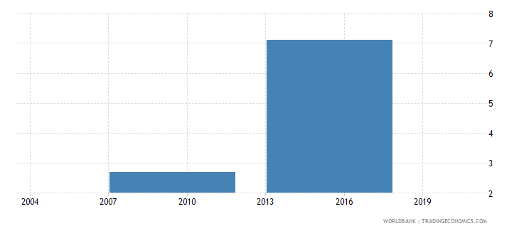 indonesia percent of firms exporting directly at least 1percent of sales wb data