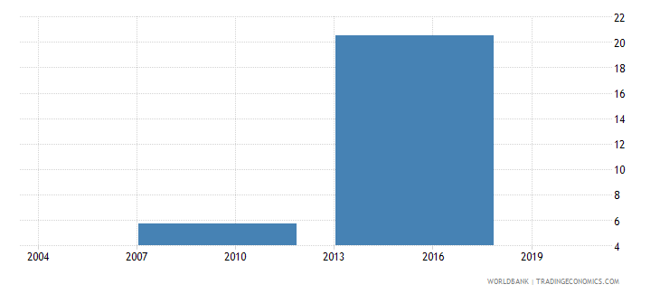 indonesia percent of firms having their own web site wb data