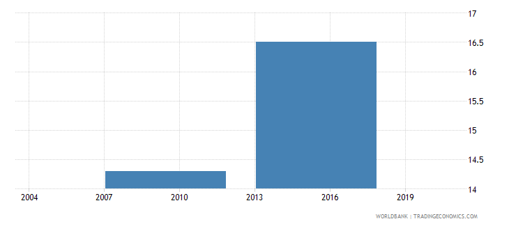 indonesia percent of firms identifying access to finance as a major constraint wb data