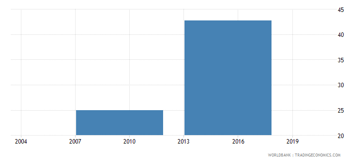 indonesia percent of firms not needing a loan wb data