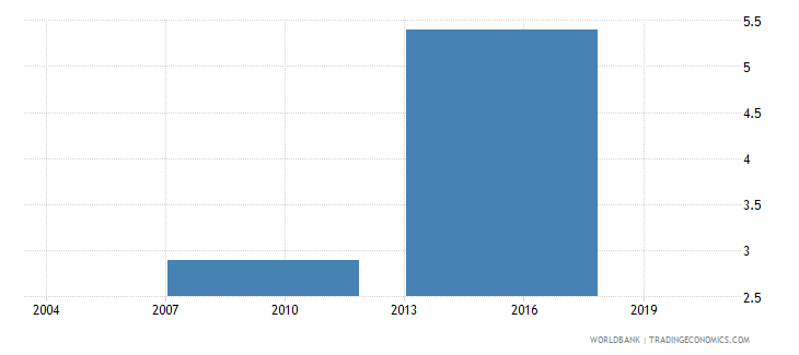 indonesia percent of firms with an internationally recognized quality certification wb data