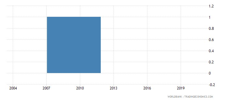 indonesia percent of firms with legal status of publicly listed company wb data
