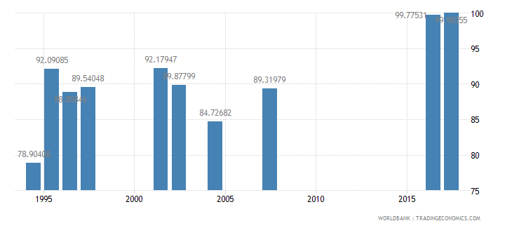 indonesia persistence to grade 5 female percent of cohort wb data