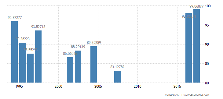indonesia persistence to grade 5 male percent of cohort wb data