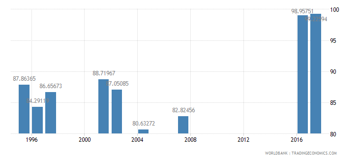 indonesia persistence to last grade of primary female percent of cohort wb data