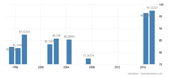 indonesia persistence to last grade of primary male percent of cohort wb data