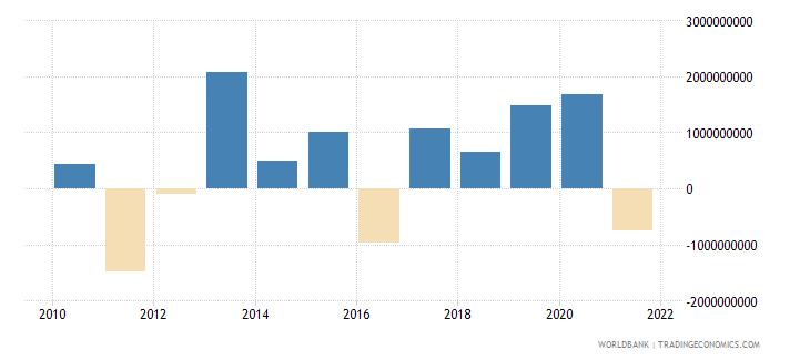 indonesia png bonds nfl us dollar wb data